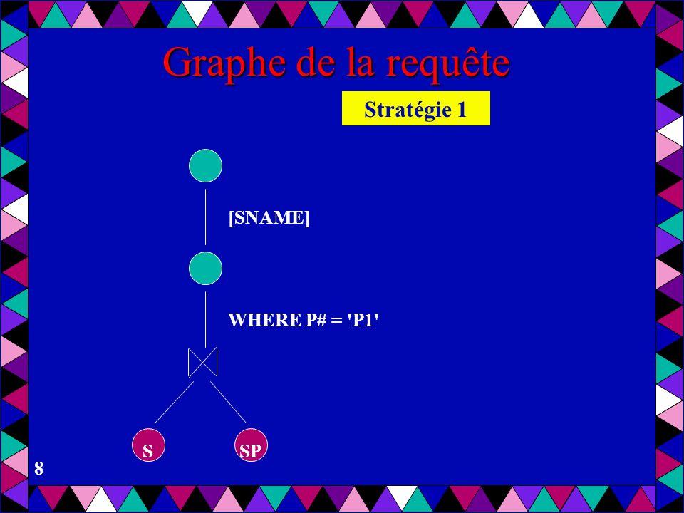 Graphe de la requête Stratégie 1 [SNAME] WHERE P# = P1 S SP